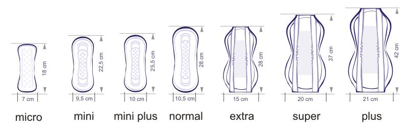 Основные виды женских прокладок
